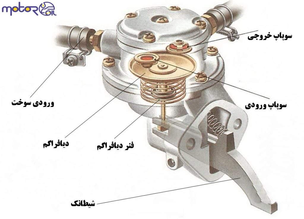 پمپ بنزین های مکانیکی